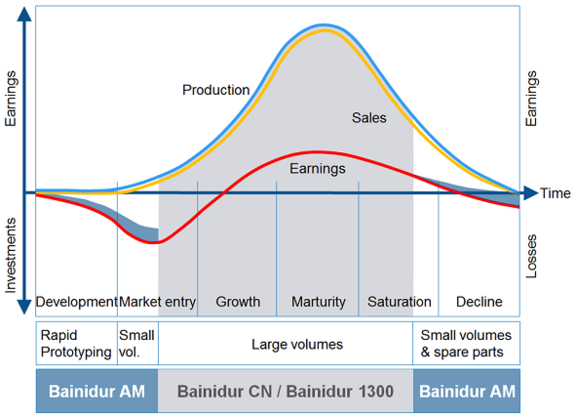 bainidur_cn_produktlebenszyklus_en.png