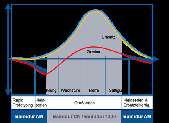 bainidur_cn_produktlebenszyklus.png