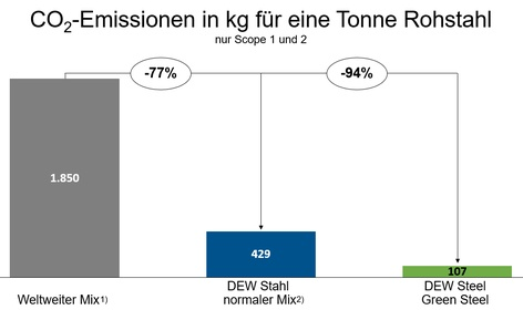 CO2-Emissionen_in_kg_pro_to_Rohstahl_DE.jpg